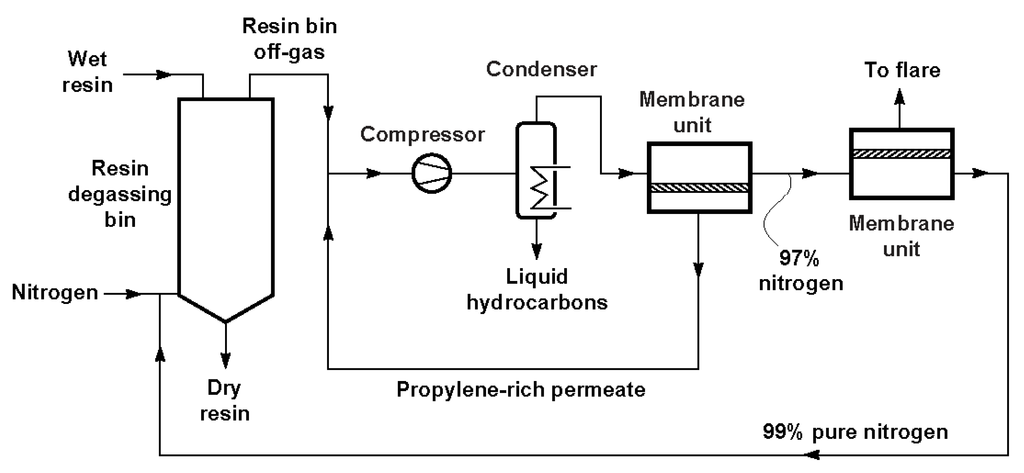 CO2 Removal Process